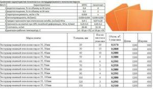 Экструдированный пенополиуретан технические характеристики
