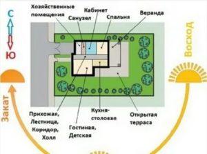 Расположение окон в доме по сторонам света