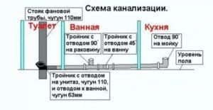 Самостоятельная замена канализационных труб в квартире: все этапы от начала до конца