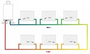 Горизонтальная система отопления: особенности устройства