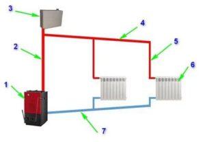 Насосы для отопления: как выбрать электрооборудование для монтажа сети обогрева с принудительной циркуляцией