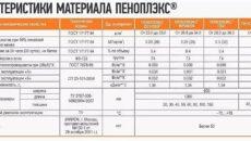 Пеноплекс 35 технические характеристики