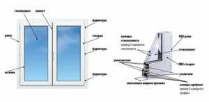 Из чего состоит пластиковое окно детали