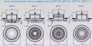 Вентиляционный диффузор – виды и назначение