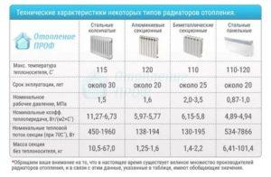 Технические характеристики радиаторов отопления: основные особенности изделий, теплоотдача, срок службы и размерный ряд