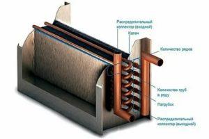 Калориферы для вентиляции: виды, монтаж, расчет