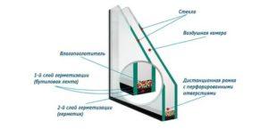 Устройство стеклопакета пластикового окна