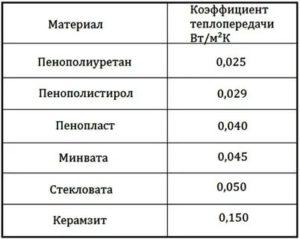 Коэффициент теплопроводности пенопласта 100 мм