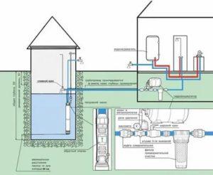 О подключении к водопроводу погружного насоса, насосной станции и разводки