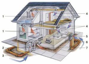 Система вентиляции дома: как достичь комфорта с минимальными затратами