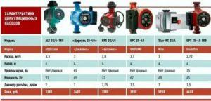 Циркуляционный насос для отопления — подбор оптимального варианта оборудования