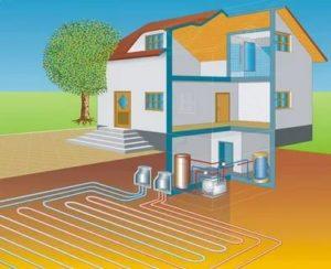Основное и дополнительное альтернативное отопление частного дома
