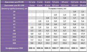 Полиэтиленовые трубы SDR — маркировка и применение