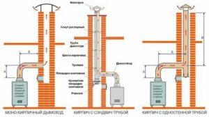 Как обустроить из кирпича дымоход для твердотопливного котла