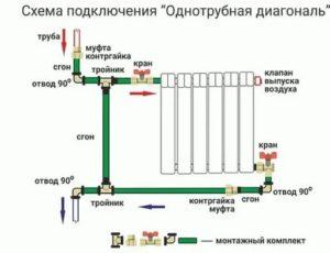 Подключение алюминиевых радиаторов отопления: проект, подготовительные работы и монтаж