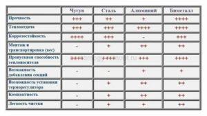 Теплоотдача радиаторов отопления: приблизительный подсчет и расчет по формуле, особенности приборов разных типов