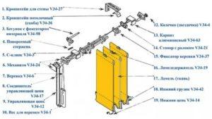 Принцип работы жалюзи вертикальных