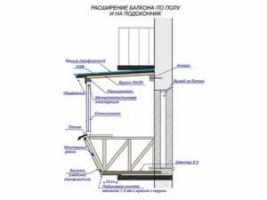 Вынос балкона разрешение и закон