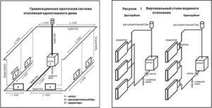 Расчет отопления коттеджа: выбор, виды приборов и мощность, схема системы, типы труб и разводки