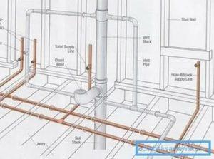 Внутренняя канализация – развернутое руководство по установке
