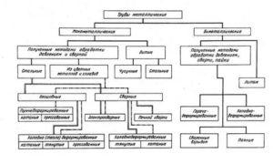 Классификация стальных труб указывает на их назначение и характеристики