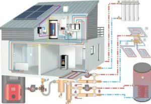 Как провести отопление в частном доме: выбор системы и оборудования, порядок проведения работ