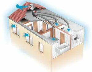 Зачем нужна принудительная вентиляция: принцип устройства