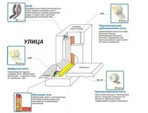 Установка металлопластиковых окон по ГОСТу