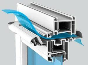Шумозащитные окна с вентиляционными клапанами