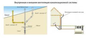 Фановая труба как важнейший элемент канализационной сети: назначение и особенности монтажа