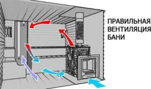 Вентиляция в бане своими руками: 5 наиболее популярных вариантов реализации