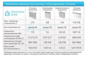 Теплоотдача радиаторов отопления и другие их параметры