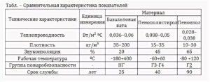 Пенопласт звукоизоляция характеристики