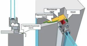 Монтажный шов окон ПВХ ГОСТ
