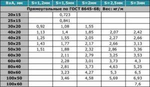 Профильная труба: как определить качество покупаемого металлопроката по его весу