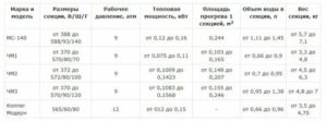 Вес секции чугунного радиатора: расчет количества и монтаж