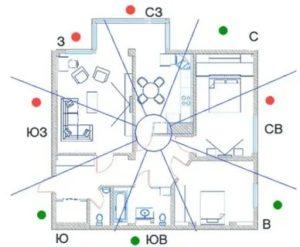 Как узнать на какую сторону выходят окна