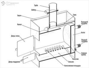 Как изготавливается банная печь из трубы: особенности конструкции и сборки