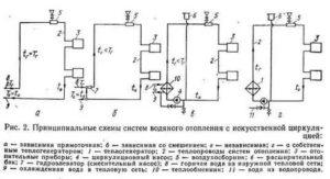 Принципиальная схема отопления и ее виды