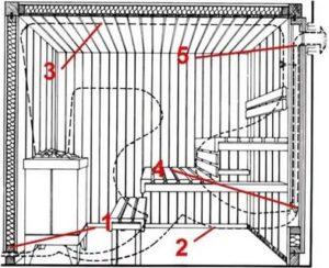 Вентиляция в сауне: выбор подходящего варианта и особенности устройства своими силами