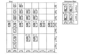 Размеры окон по ГОСТу в жилых зданиях