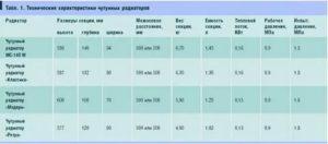 Секция чугунного радиатора: достоинства и недостатки, техническая характеристика, производительность, масса и размеры