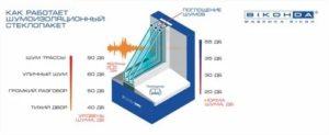 Стеклопакет шумоизоляционный формула