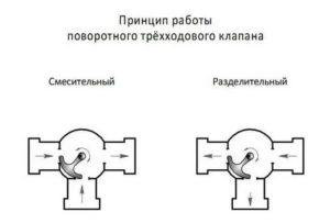 Что такое трехходовой кран – особенности функционирования и основные типы конструкций