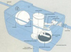 Устройство бачка унитаза – как работает и из чего состоит