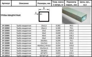 Профильная труба 40 на 40: технические характеристики и области применения