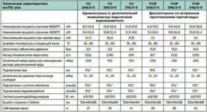 Газовые котлы отопления Вайлант: подробная характеристика продукции