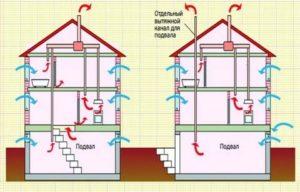 Схема вентиляции: как создать новый проект и понять существующий