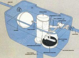 Установка бачка на унитаз: пошаговый процесс