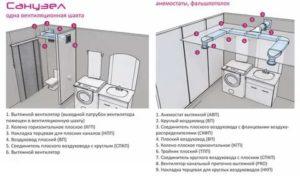 Вентиляция в ванной комнате и туалете: особенности и монтаж